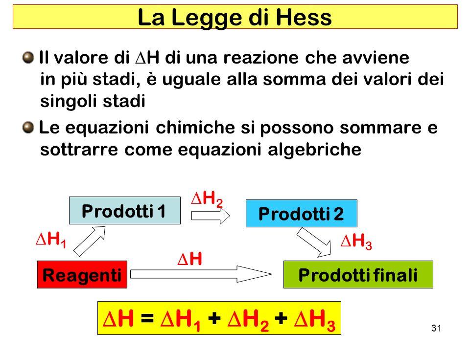 31 La Legge di Hess Il valore di H di una reazione che avviene in più stadi, è uguale alla somma dei valori dei singoli stadi Le equazioni chimiche si possono sommare e sottrarre come equazioni algebriche Reagenti Prodotti 1 Prodotti finali Prodotti 2 H H 3 H 1 H 2 H = H 1 + H 2 + H 3