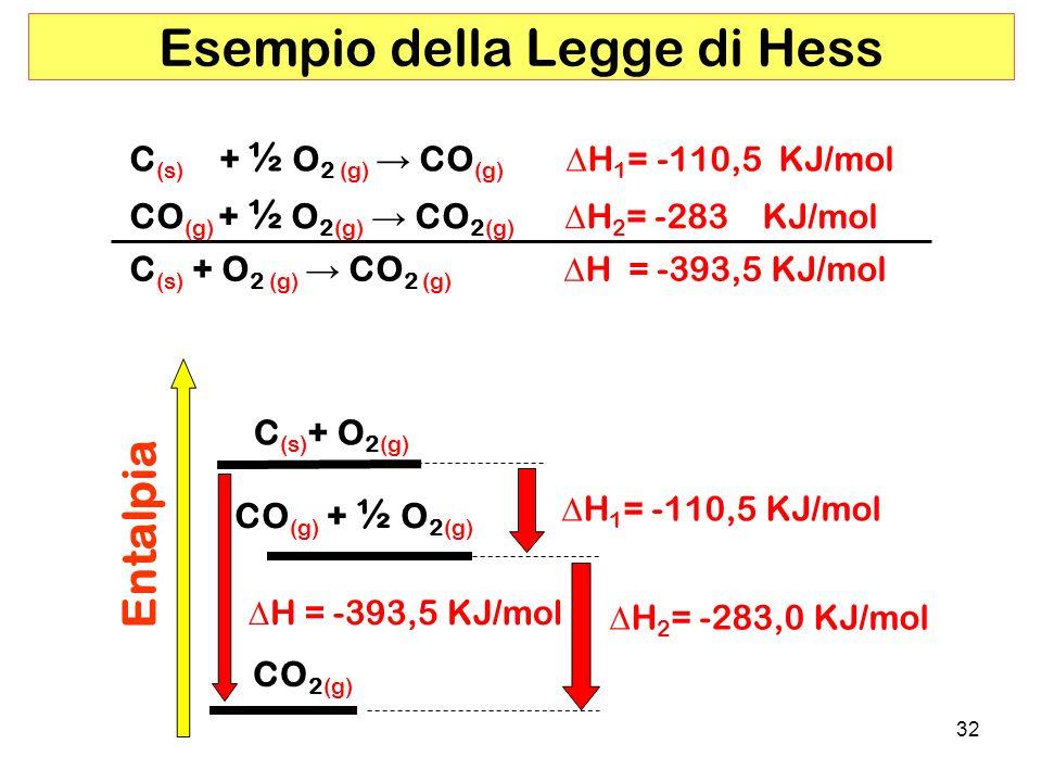 32 Esempio della Legge di Hess CO (g) + ½ O 2(g) CO 2(g) H 2 = -283 KJ/mol C (s) + ½ O 2 (g) CO (g) H 1 = -110,5 KJ/mol C (s) + O 2 (g) CO 2 (g) H = -393,5 KJ/mol CO 2(g) Entalpia C (s) + O 2(g) H 2 = -283,0 KJ/mol H = -393,5 KJ/mol H 1 = -110,5 KJ/mol CO (g) + ½ O 2(g)