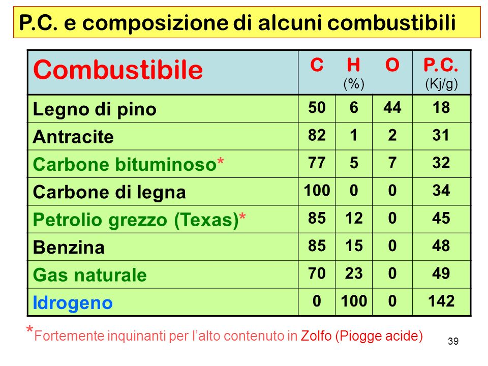 39 Combustibile CH (%) OP.C.