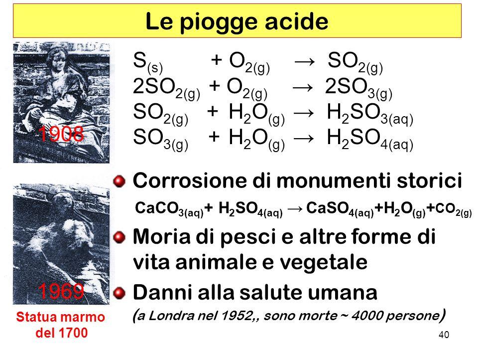 40 Le piogge acide 1908 1969 Statua marmo del 1700 S (s) + O 2(g) SO 2(g) 2SO 2(g) + O 2(g) 2SO 3(g) SO 2(g) +H 2 O (g) H 2 SO 3(aq) SO 3(g) +H 2 O (g) H 2 SO 4(aq) Corrosione di monumenti storici CaCO 3(aq) + H 2 SO 4(aq) CaSO 4(aq) +H 2 O (g) + CO 2(g) Moria di pesci e altre forme di vita animale e vegetale Danni alla salute umana ( a Londra nel 1952,, sono morte ~ 4000 persone )