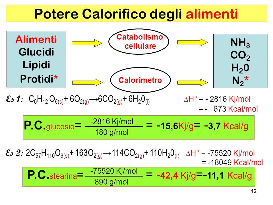 42 Potere Calorifico degli alimenti Alimenti Glucidi Lipidi Protidi* Es 1: C 6 H 12 O 6(s) + 6O 2(g) 6CO 2(g) + 6H 2 0 (l) H° = - 2816 Kj/mol = - 673 Kcal/mol NH 3 CO 2 H 2 0 N 2 * Catabolismo cellulare Calorimetro P.C.