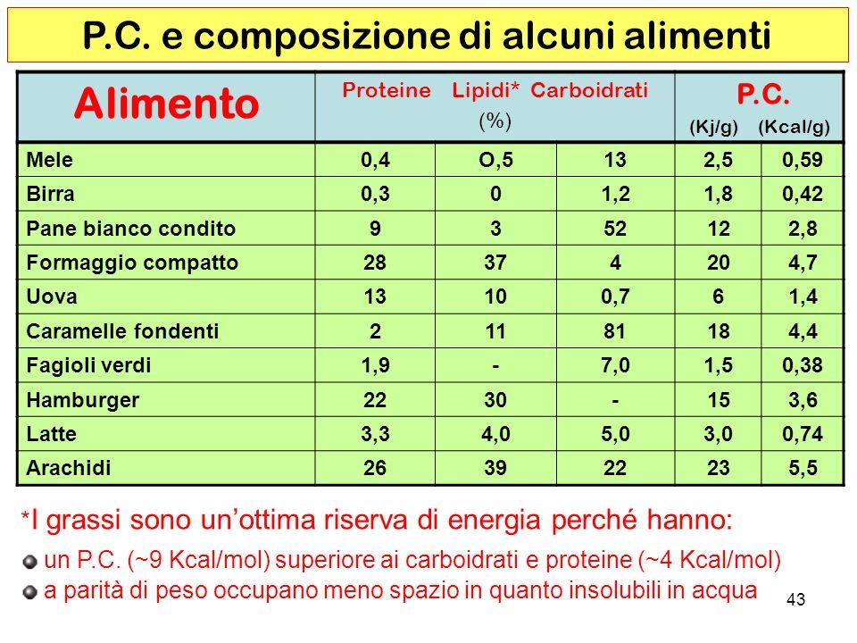 43 Alimento Proteine Lipidi* Carboidrati (%) P.C.