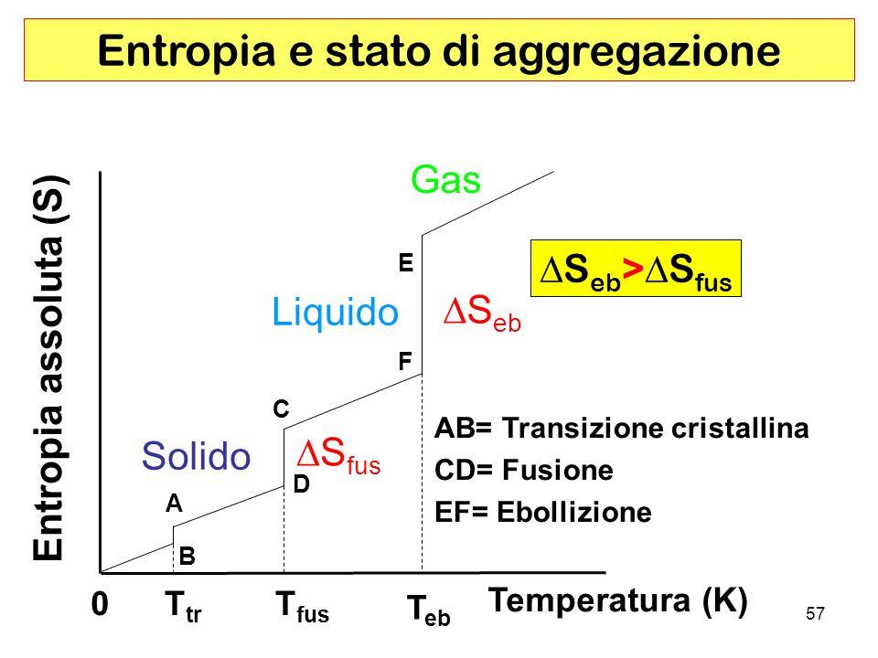 57 B A D C F E S fus Entropia assoluta (S) Temperatura (K) T tr Solido Liquido Gas S eb AB= Transizione cristallina CD= Fusione EF= Ebollizione S eb > S fus Entropia e stato di aggregazione T fus T eb 0