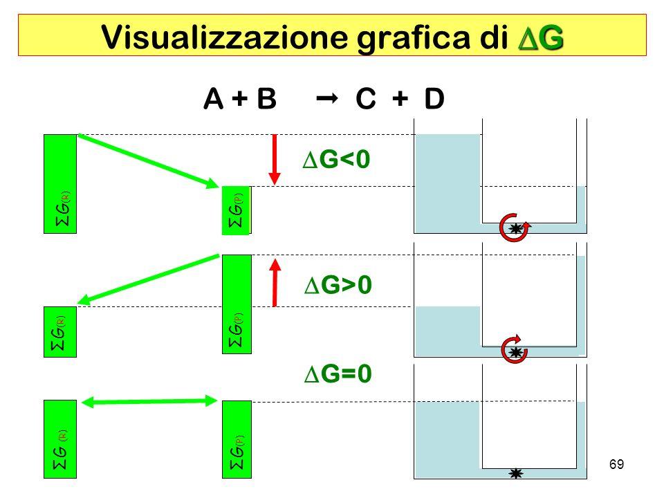 69 G Visualizzazione grafica di G ΣG(P)ΣG(P) ΣG(R)ΣG(R) ΣG(P)ΣG(P) ΣG(R)ΣG(R) ΣG(P)ΣG(P) ΣG (R) A + B C + D G<0 G>0 G=0
