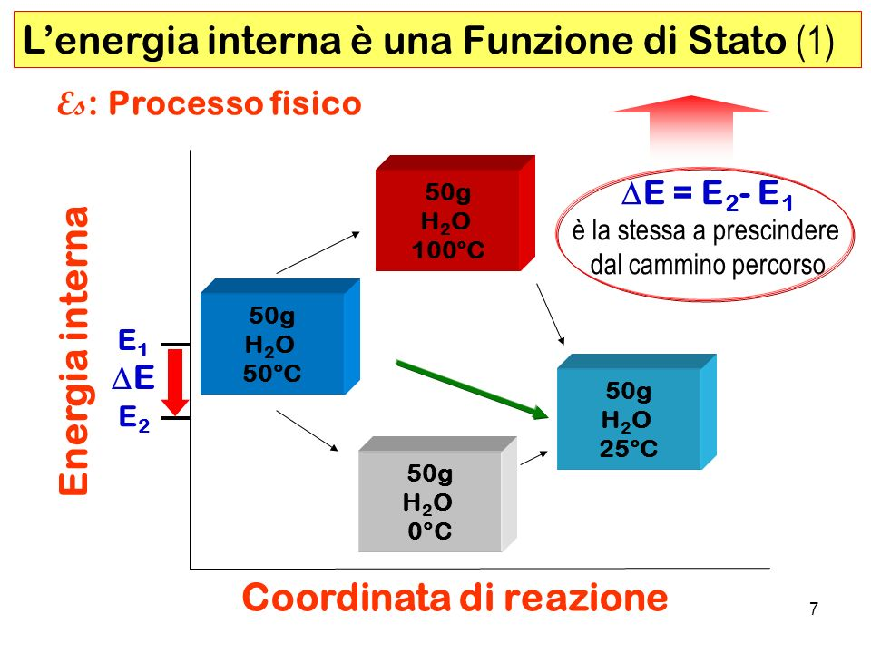 18 Q Q + L MOTORE A SCOPPIO CH 4 2O 2 (T, P cost) CO 2 2H 2 O (T, P cost.) Energia interna Coordinata di reazione E = E 2 - E 1 = Q + L CALDAIA E2E2 E1E1 Es : CH 4 + 2O 2 CO 2 + 2H 2 O Q e L non sono funzioni di stato la loro somma si