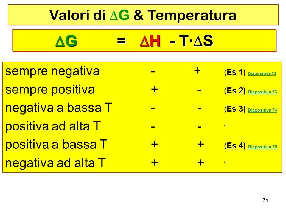 71 sempre negativa - + (Es 1) Diapositiva 72 Diapositiva 72 sempre positiva + - (Es 2) Diapositiva 73 Diapositiva 73 negativa a bassa T - - (Es 3) Diapositiva 74 Diapositiva 74 positiva ad alta T - - positiva a bassa T + + (Es 4) Diapositiva 75 Diapositiva 75 negativa ad alta T + + Valori di G & Temperatura G = H - T· S G = H - T· S