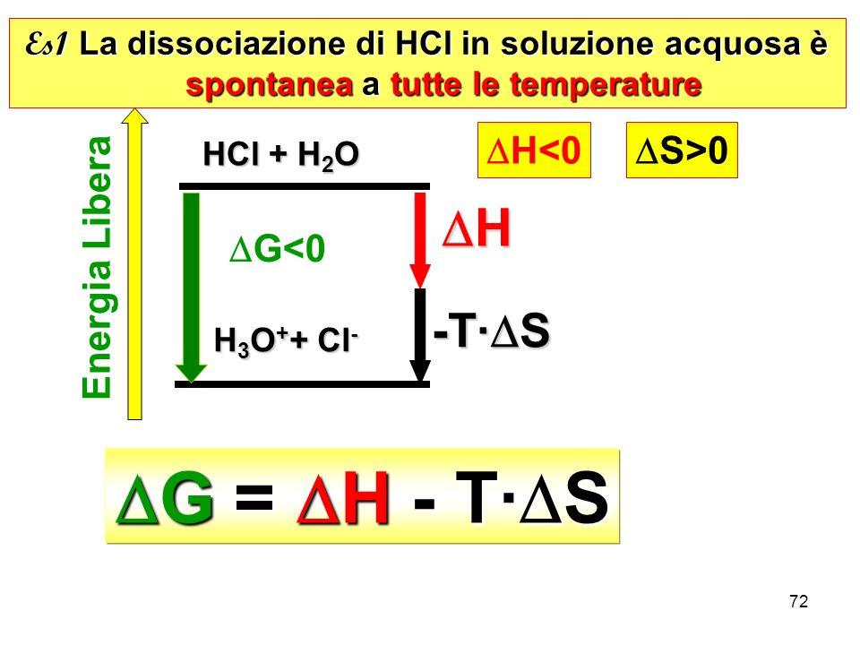 72 G = H - T· S G = H - T· S Es1 La dissociazione di HCl in soluzione acquosa è spontanea a tutte le temperature H 3 O + + Cl - HCl + H 2 O HCl + H 2 O Energia Libera G<0 H<0 S>0 H -T· S