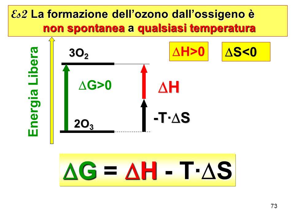 73 G = H - T· S G = H - T· S Es2 La formazione dellozono dallossigeno è non spontanea a qualsiasi temperatura non spontanea a qualsiasi temperatura 2O 3 2O 3 3O 2 3O 2 Energia Libera G>0 H>0 S<0 -T· S H