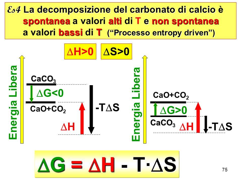 75 G = H - T· S G = H - T· S Es4 La decomposizione del carbonato di calcio Es4 La decomposizione del carbonato di calcio è spontaneaalti e non spontanea spontanea a valori alti di T e non spontanea bassi T (Processo entropy driven) a valori bassi di T (Processo entropy driven) CaCO 3 Energia Libera G<0 H -T S Energia Libera G>0 H-T S H>0 S>0 CaO+CO 2 CaCO 3 CaO+CO 2