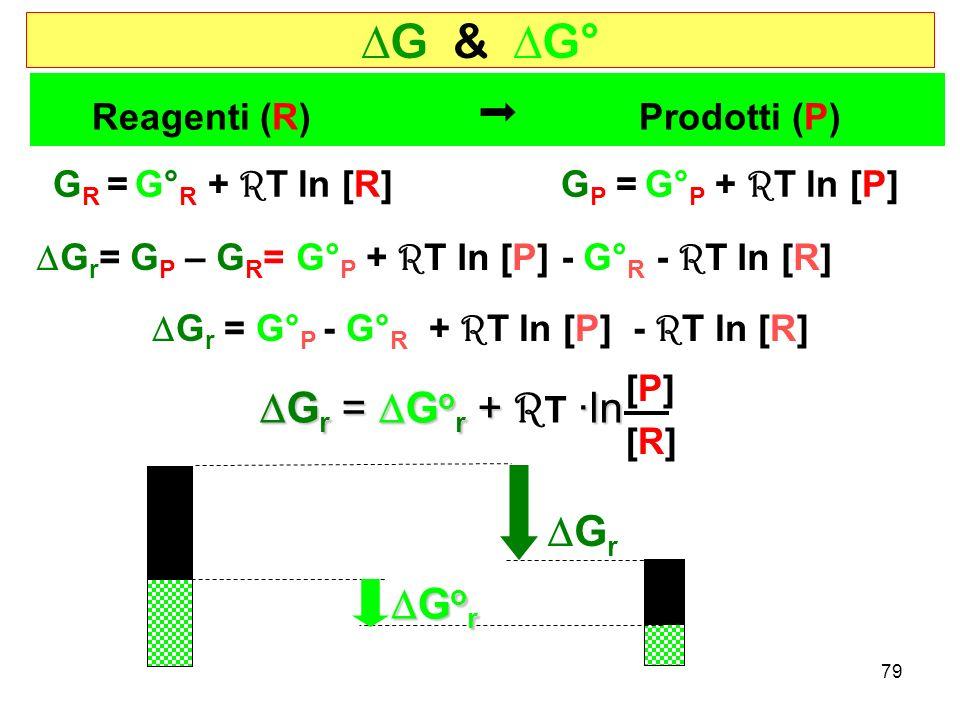 79 G & G° Reagenti (R) Prodotti (P) G P = G° P + R T ln [P] G r = G o r + ·ln G r = G o r + R T ·ln [P][P] [R][R] G R = G° R + R T ln [R] G r = G P – G R = G° P + R T ln [P] - G° R - R T ln [R] G r G o r G o r G r = G° P - G° R + R T ln [P] - R T ln [R]