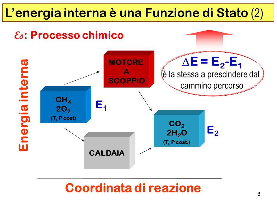 8 Energia interna Coordinata di reazione Lenergia interna è una Funzione di Stato (2) CALDAIA MOTORE A SCOPPIO E2E2 E1E1 CH 4 2O 2 (T, P cost) CO 2 2H 2 O (T, P cost.) Es : Processo chimico E = E 2 -E 1 è la stessa a prescindere dal cammino percorso