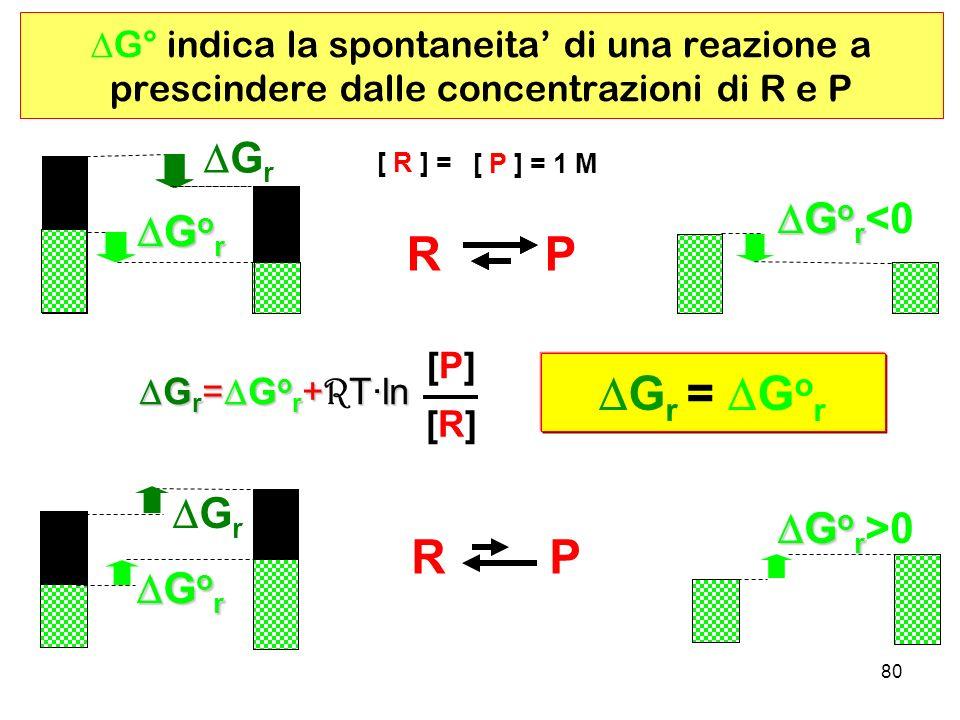 80 G° indica la spontaneita di una reazione a prescindere dalle concentrazioni di R e P [ R ] = [ P ] = 1 M R P G o r G o r G r R P [P][P] [R][R] G r = G o r +T·ln G r = G o r + R T·ln G r = G o r G o r G o r <0 G o r G o r >0 G r G o r G o r