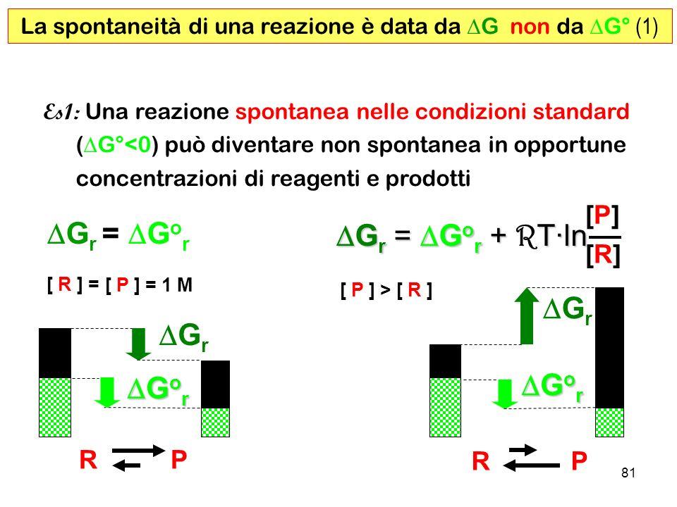 81 La spontaneità di una reazione è data da G non da G° (1) R P Es1: Una reazione spontanea nelle condizioni standard ( G°<0) può diventare non spontanea in opportune concentrazioni di reagenti e prodotti G r G o r G o r R P G r = G o r G r = G o r + T·ln G r = G o r + R T·ln [P][P] [R][R] [ R ] = [ P ] = 1 M [ R ][ P ] > G r G o r G o r