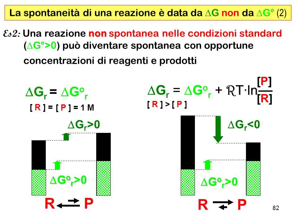 82 non Es2: Una reazione non spontanea nelle condizioni standard ( G°>0) può diventare spontanea con opportune concentrazioni di reagenti e prodotti R P G r >0 G o r G o r >0 [ R ] = [ P ] = 1 M G r = G o r + T·ln G r = G o r + R T·ln [P][P] [R][R] [ P ][ R ] > G r <0 G o r G o r >0 La spontaneità di una reazione è data da G non da G° (2)