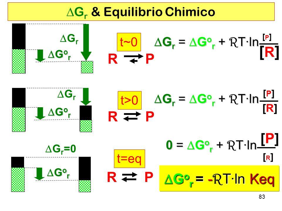83 G r G o r G o r R P t~0t~0 t>0 R P t=eq G r & Equilibrio Chimico G r = G o r + T·ln G r = G o r + R T·ln [P] [P] [R][R] G r = G o r + T·ln G r = G o r + R T·ln [P][P] [R][R] 0 = G o r + T·ln 0 = G o r + R T·ln [P][P] [R] [R] G o r = -T·ln Keq G o r = - R T·ln Keq G r G o r G o r G r =0 G o r G o r