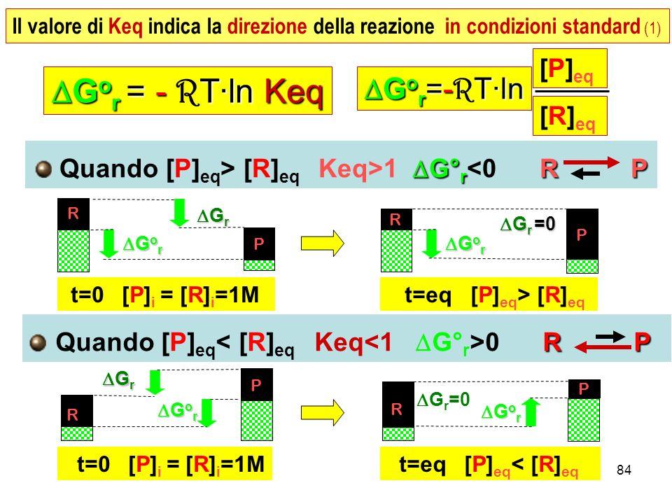 84 G° r R P Quando [P] eq > [R] eq Keq>1 G° r <0 R P RP Quando [P] eq 0 R P G o r = - T·ln Keq G o r = - R T·ln Keq [P] eq [R] eq G o r =-T·ln G o r =- R T·ln G o r G o r G r G r R P t=0 [P] i = [R] i =1M G o r G o r G r =0 G r =0 R P t=eq [P] eq > [R] eq G r G r G o r G o r R t=0 [P] i = [R] i =1M P t=eq [P] eq < [R] eq G o r G o r G r =0 R P Il valore di Keq indica la direzione della reazione in condizioni standard (1)