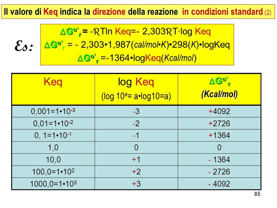 85 G o r G o r = - R Tln Keq=- 2,303 R T·log Keq G o G o r = - 2,3031,987( cal/molK )298( K )logKeq G o r G o r =-1364logKeq( Kcal/mol ) Keqlog Keq (log 10 a = alog10=a) G o r G o r(Kcal/mol) 0,001=110 -3 -3-3+4092 0,01=110 -2 -2-2+2726 0, 1=110 -1 -1+1364 1,000 10,0+1+1- 1364 100,0=110 2 +2+2- 2726 1000,0=110 3 +3+3- 4092 Es: Il valore di Keq indica la direzione della reazione in condizioni standard (2)