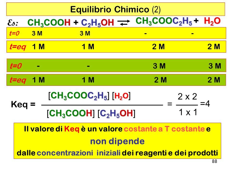 88 t=0 3 M 3 M - - t=0 - - 3 M 3 M Keq = CH 3 COOC 2 H 5 H 2 O [CH 3 COOC 2 H 5 ] [ H 2 O ] CH 3 COOHC 2 H 5 OH [CH 3 COOH] [C 2 H 5 OH] = 2 x 2 1 x 1