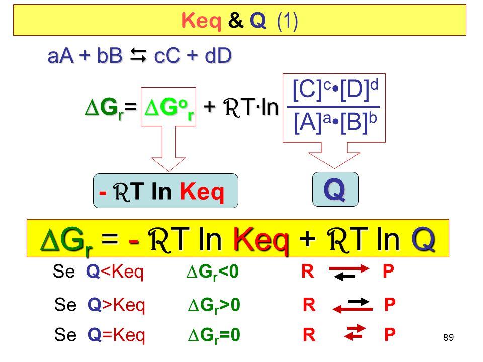 89 Q - R T ln Keq G r = - T ln Keq + T ln Q G r = - R T ln Keq + R T ln Q aA + bB cC + dD Se Q<Keq G r <0 R P G r = G o r + T·ln G r = G o r + R T·ln [C] c[D] d [A] a[B] b Keq & Q (1) Se Q>Keq G r >0 R P Se Q=Keq G r =0 R P