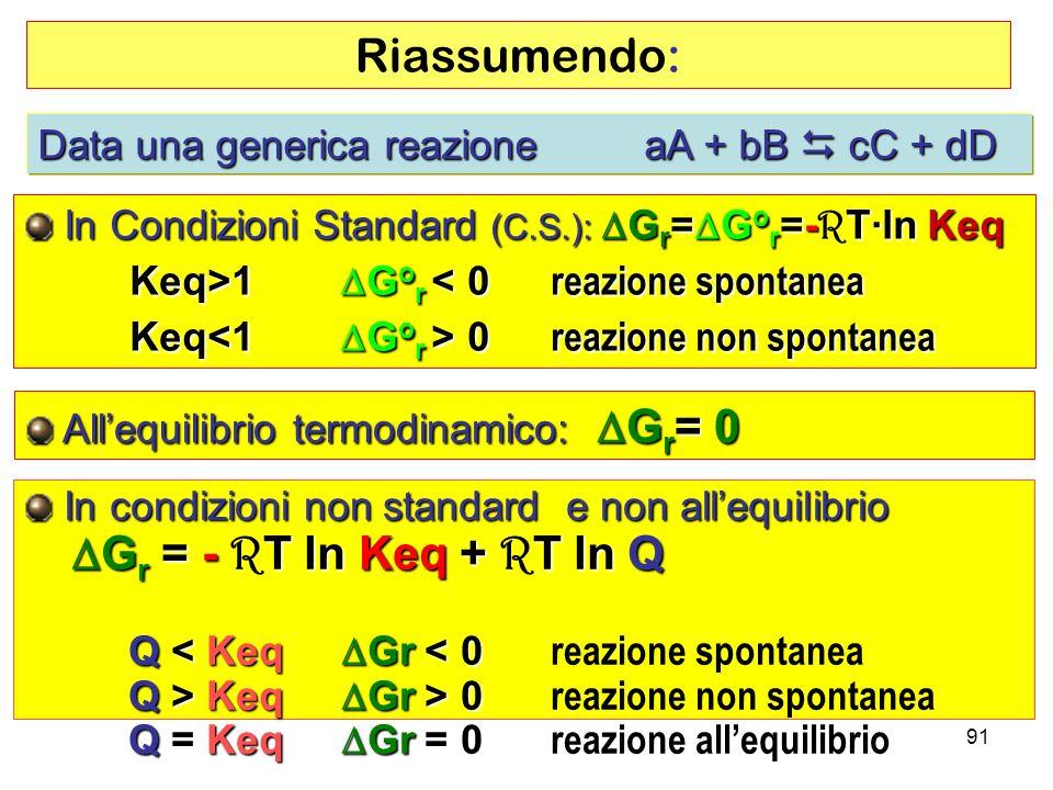 91 In Condizioni Standard (C.S.): G r = G o r =-T·ln Keq In Condizioni Standard (C.S.): G r = G o r =- R T·ln Keq Keq>1 G o r 1 G o r < 0 reazione spontanea Keq 0 reazione non spontanea Allequilibrio termodinamico: G r = 0 Allequilibrio termodinamico: G r = 0 Data una generica reazione aA + bB cC + dD In condizioni non standard e non allequilibrio In condizioni non standard e non allequilibrio G r = - T ln Keq + T ln Q G r = - R T ln Keq + R T ln Q Q < Keq Gr < 0 Q < Keq Gr < 0 reazione spontanea Q > Keq Gr > 0 Q > Keq Gr > 0 reazione non spontanea Q = Keq Gr = 0 Q = Keq Gr = 0 reazione allequilibrio Riassumendo: