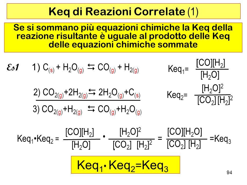 94 Keq di Reazioni Correlate (1) Es1 Keq 1 = [ CO][H 2 ] [H2O][H2O] Se si sommano più equazioni chimiche la Keq della reazione risultante è uguale al prodotto delle Keq delle equazioni chimiche sommate Keq 2 = [H2O]2[H2O]2 [H2]2[H2]2 [CO 2 ] 3) CO 2(g) +H 2(g) CO (g) +H 2 O (g) Keq 1 Keq 2 = [CO][H 2 ] [H2O][H2O] · [H2O]2[H2O]2 [H2]2[H2]2 [CO 2 ] = [CO][H 2 O] [CO 2 ] [H2][H2] =Keq 3 Keq 1 Keq 2 = Keq 3 2) CO 2(g) +2H 2(g) 2H 2 O (g) +C (s) 1) C (s) + H 2 O (g) CO (g) + H 2(g)