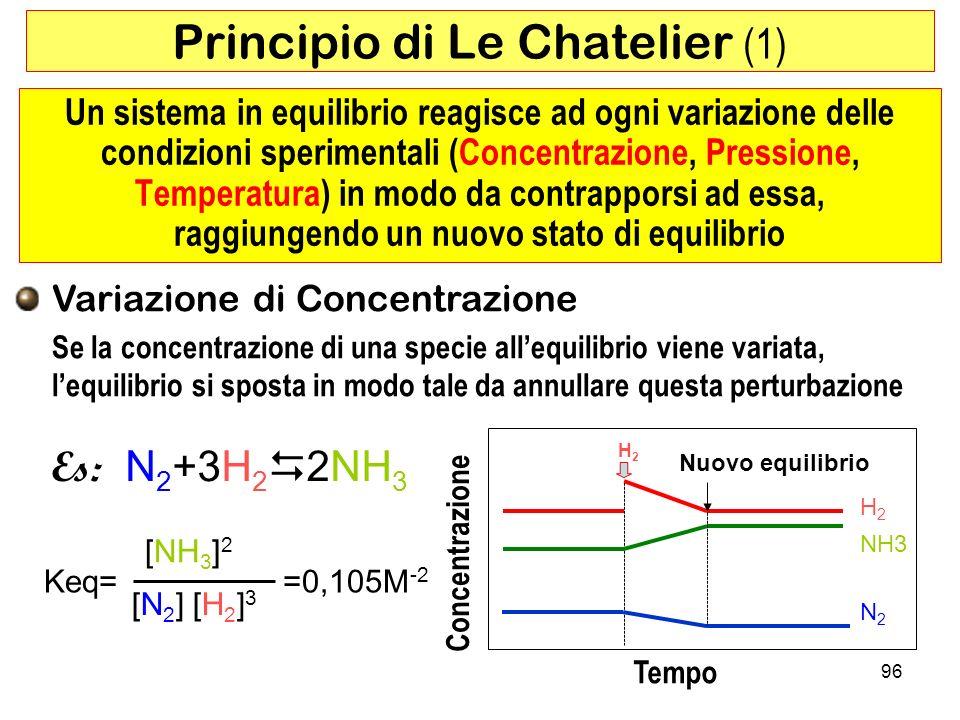 96 Principio di Le Chatelier (1) Un sistema in equilibrio reagisce ad ogni variazione delle condizioni sperimentali (Concentrazione, Pressione, Temperatura) in modo da contrapporsi ad essa, raggiungendo un nuovo stato di equilibrio Variazione di Concentrazione Se la concentrazione di una specie allequilibrio viene variata, lequilibrio si sposta in modo tale da annullare questa perturbazione Tempo Concentrazione H2H2 Nuovo equilibrio Keq= [NH 3 ] 2 [N 2 ] [H 2 ] 3 =0,105M -2 Es: N 2 +3H 2 2NH 3 N2N2 H2H2 NH3