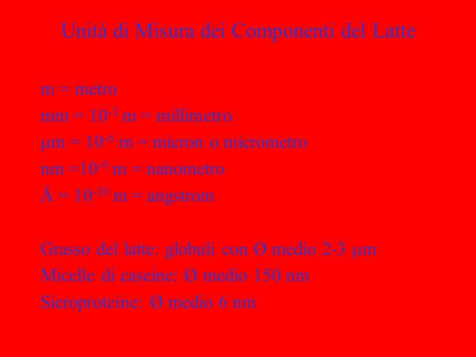 Unità di Misura dei Componenti del Latte m = metro mm = 10 -3 m = millimetro m = 10 -6 m = micron o micrometro nm =10 -9 m = nanometro Å = 10 -10 m =