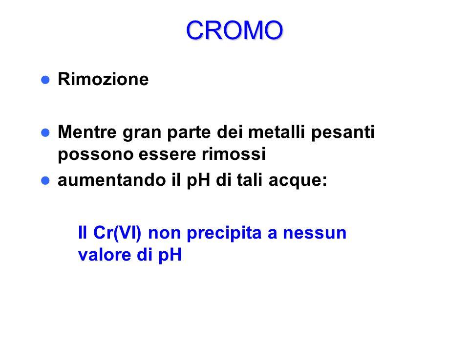 CROMO Rimozione Mentre gran parte dei metalli pesanti possono essere rimossi aumentando il pH di tali acque: – Il Cr(VI) non precipita a nessun valore