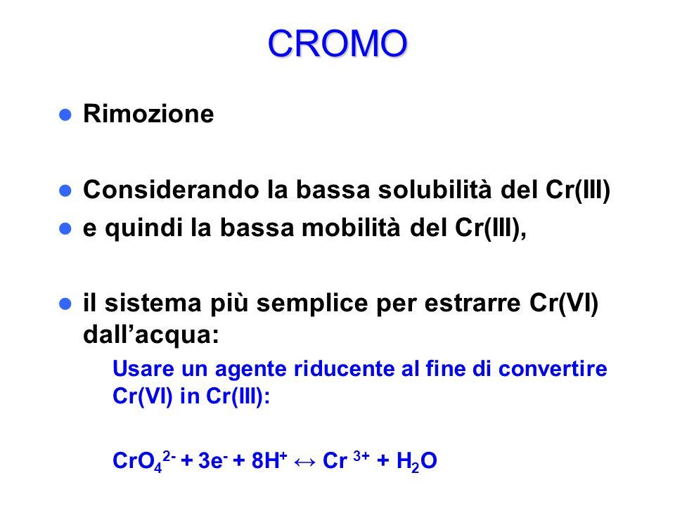 CROMO Rimozione Considerando la bassa solubilità del Cr(III) e quindi la bassa mobilità del Cr(III), il sistema più semplice per estrarre Cr(VI) dalla