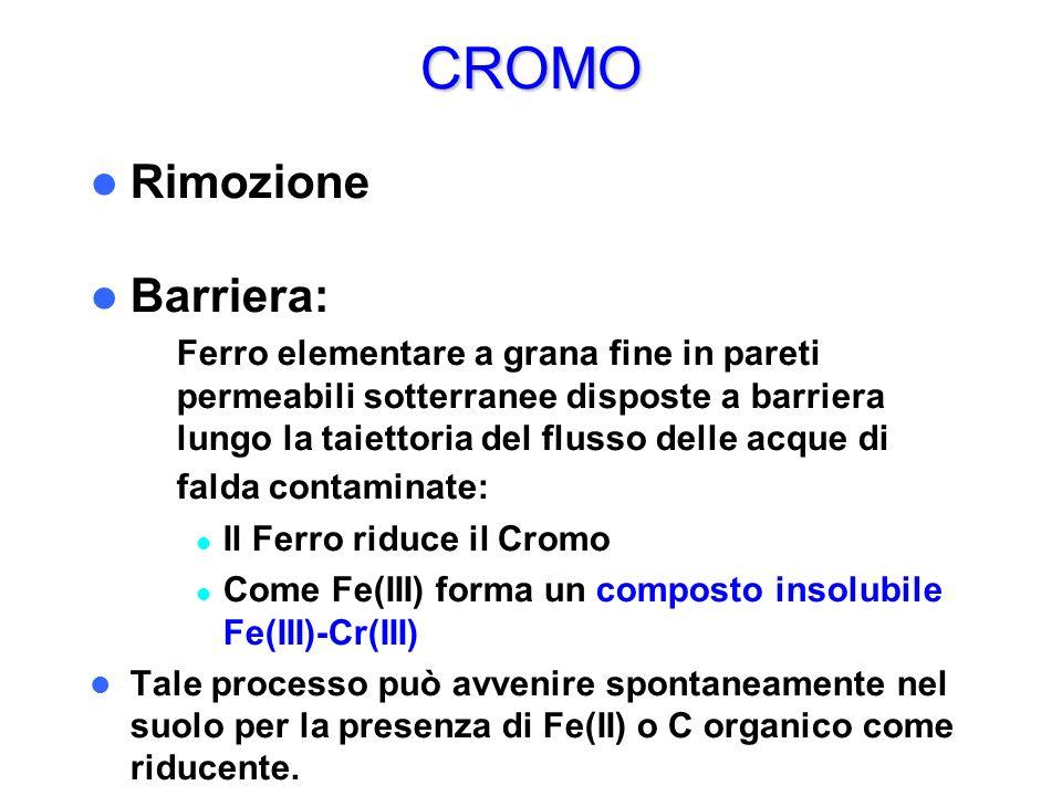 CROMO Rimozione Barriera: – Ferro elementare a grana fine in pareti permeabili sotterranee disposte a barriera lungo la taiettoria del flusso delle ac