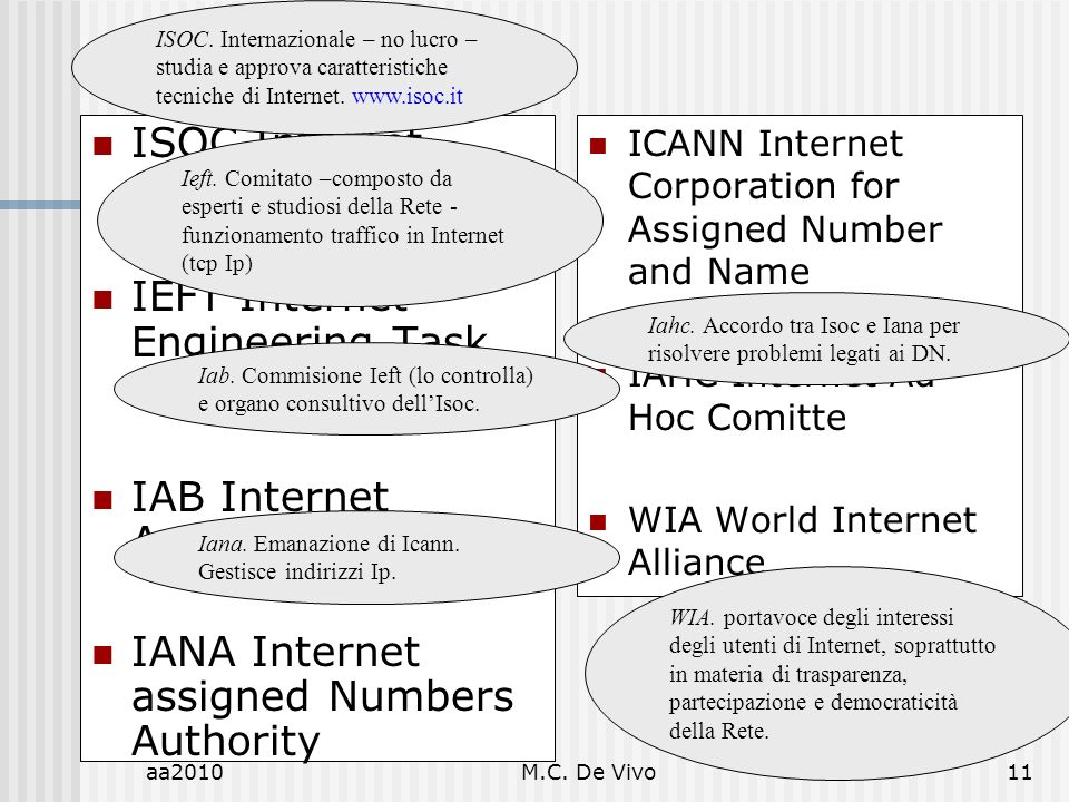 aa2010M.C. De Vivo11 ISOC Internet Society IEFT Internet Engineering Task Force IAB Internet Architecture Board IANA Internet assigned Numbers Authori