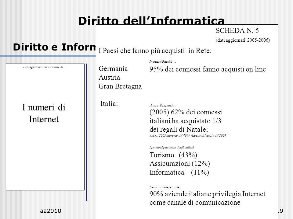 aa2010M.C.De Vivo19 Diritto dellInformatica Diritto e Informatica.