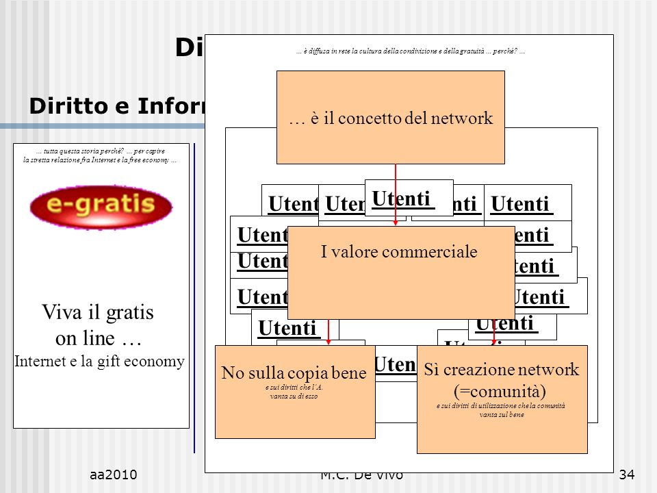 aa2010M.C.De Vivo34 Diritto dellInformatica Diritto e Informatica.