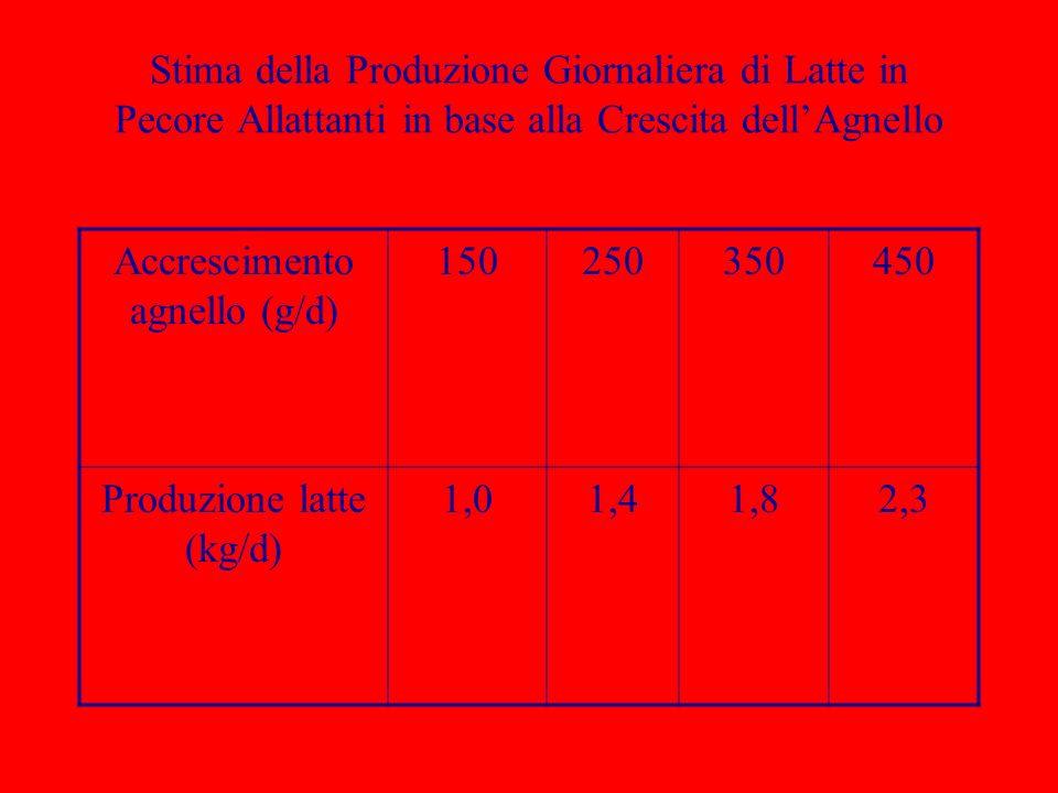 Stima della Produzione Giornaliera di Latte in Pecore Allattanti in base alla Crescita dellAgnello Accrescimento agnello (g/d) 150250350450 Produzione