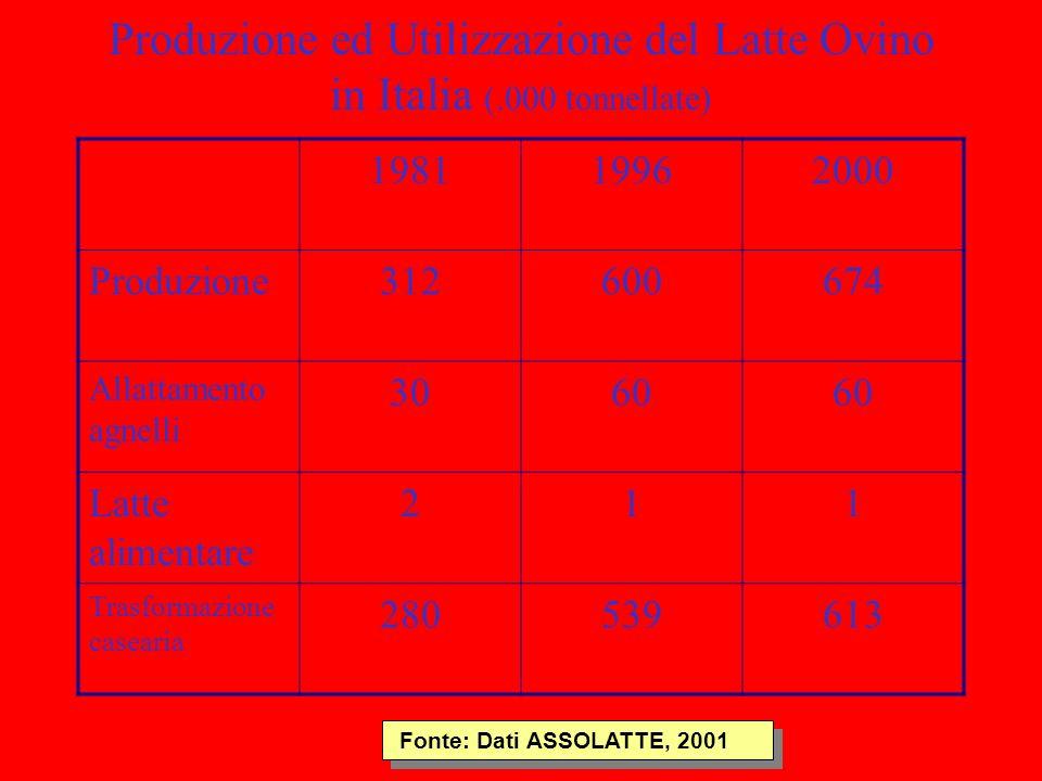 Produzione ed Utilizzazione del Latte Ovino in Italia (.000 tonnellate) 198119962000 Produzione312600674 Allattamento agnelli 3060 Latte alimentare 21