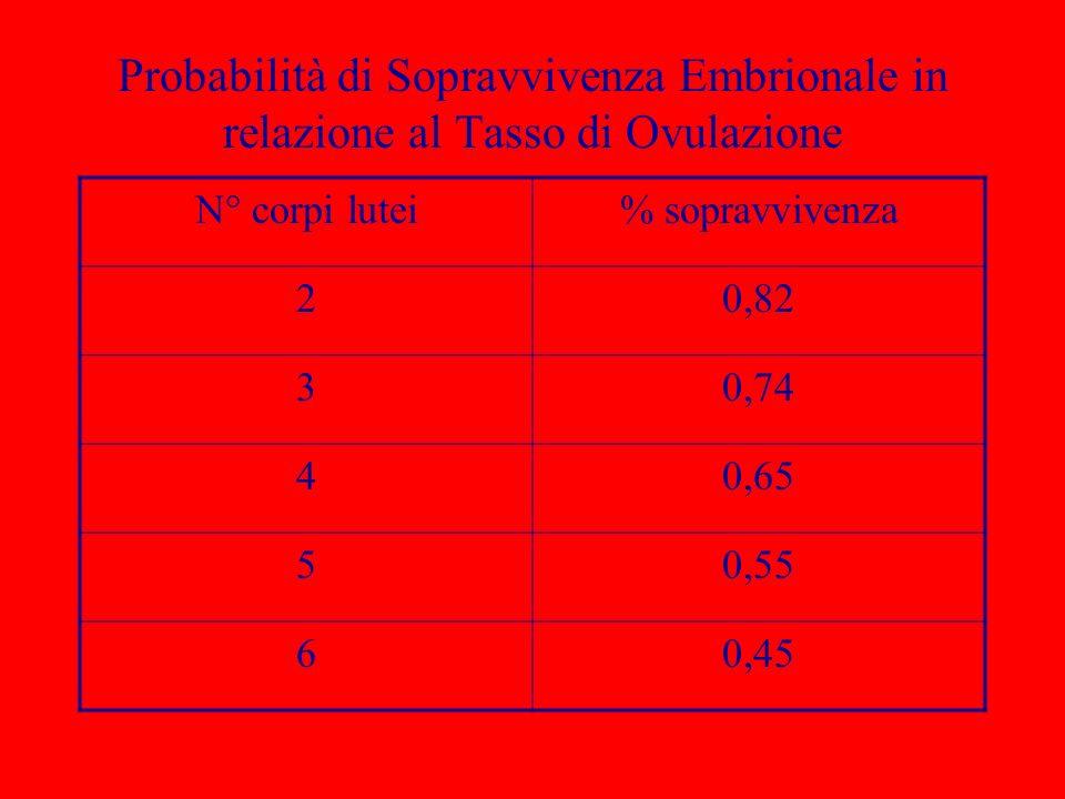 Probabilità di Sopravvivenza Embrionale in relazione al Tasso di Ovulazione N° corpi lutei% sopravvivenza 20,82 30,74 40,65 50,55 60,45