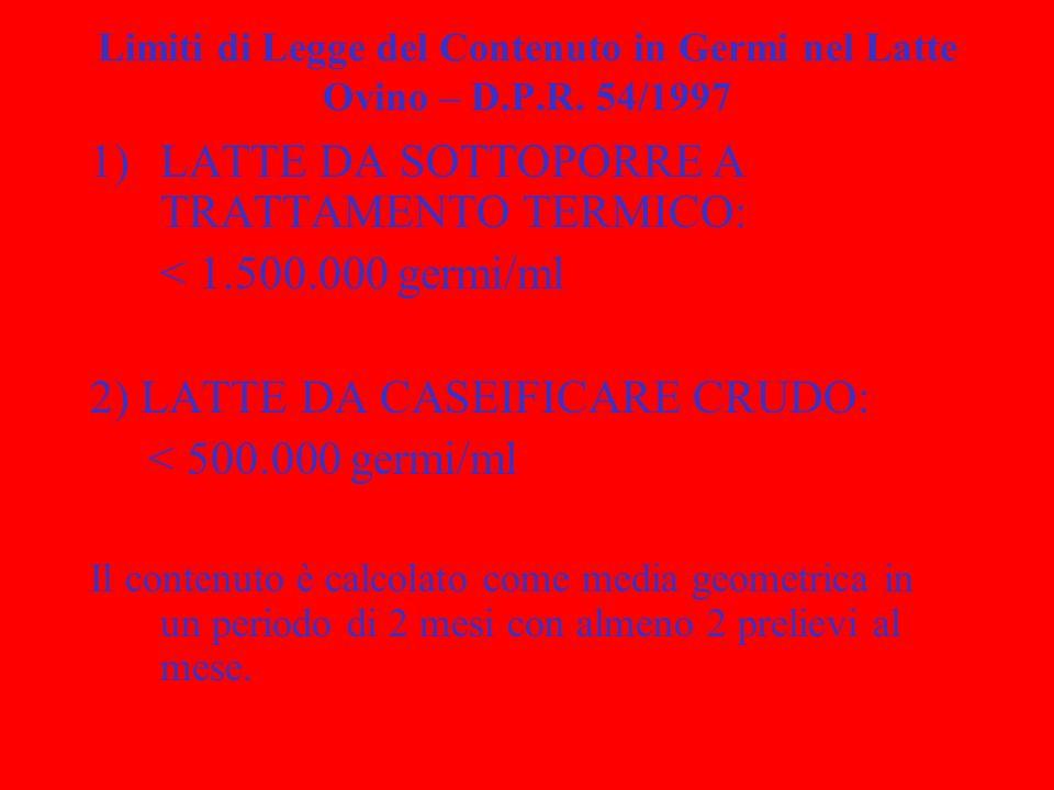 Limiti di Legge del Contenuto in Germi nel Latte Ovino – D.P.R. 54/1997 1)LATTE DA SOTTOPORRE A TRATTAMENTO TERMICO: < 1.500.000 germi/ml 2) LATTE DA