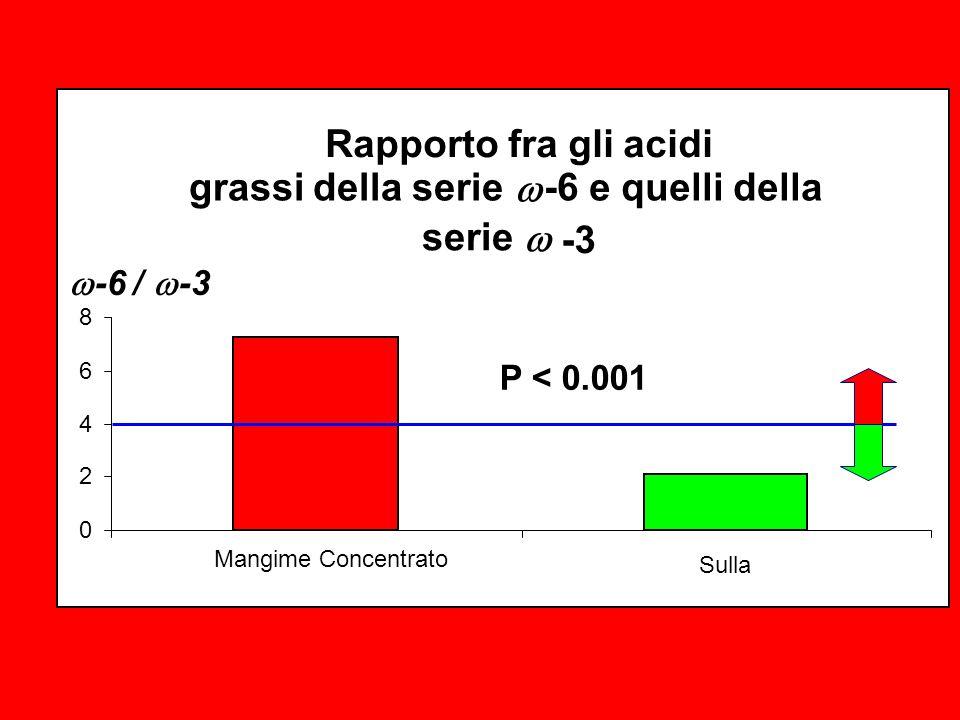 Rapporto fra gli acidi grassi della serie -6 e quelli della serie -3 0 2 4 6 8 Mangime Concentrato Sulla P < 0.001 -6 / -3