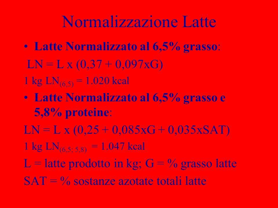 Normalizzazione Latte Latte Normalizzato al 6,5% grasso: LN = L x (0,37 + 0,097xG) 1 kg LN (6,5) = 1.020 kcal Latte Normalizzato al 6,5% grasso e 5,8%
