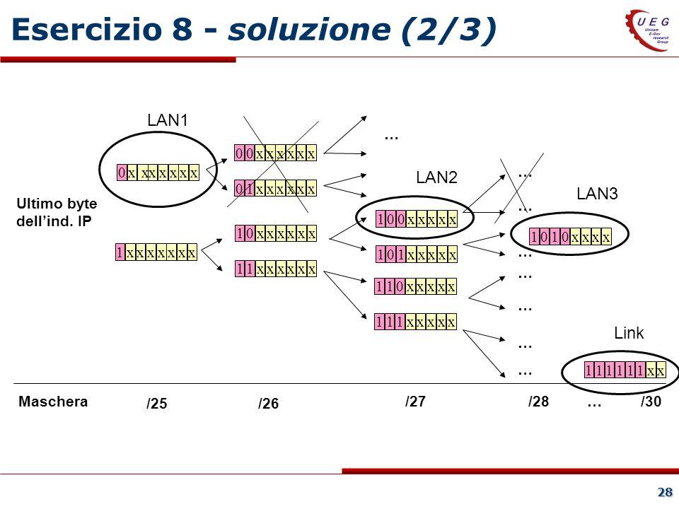 28 Esercizio 8 - soluzione (2/3) 0xxxxxxx 1xxxxxxx 10xxxxxx 11xxxxxx 100xxxxx 101xxxxx 110xxxxx 111xxxxx Ultimo byte dellind.