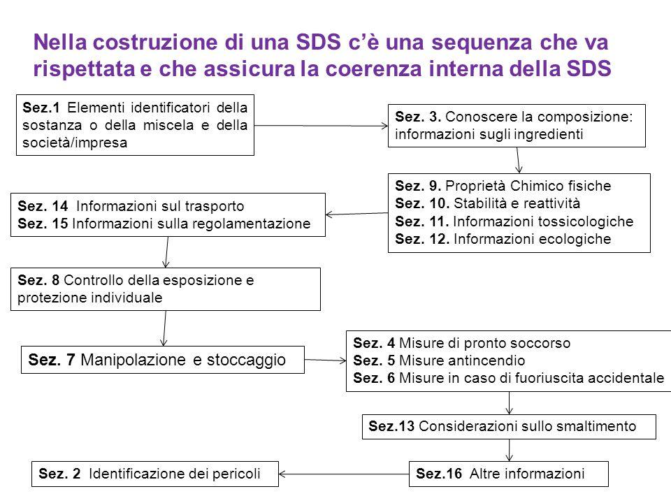 Nella costruzione di una SDS cè una sequenza che va rispettata e che assicura la coerenza interna della SDS Sez.1 Elementi identificatori della sostanza o della miscela e della società/impresa Sez.