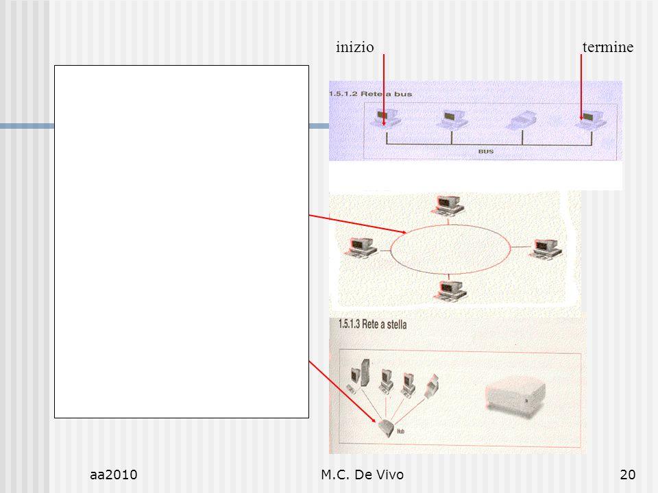 aa2010M.C. De Vivo20 Rete a bus Unico cavo/canale A cui sono collegati i pc Rete ad anello non ce inizio ne termine iniziotermine Rete a stella i comp
