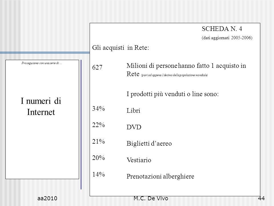 aa2010M.C. De Vivo44 Proseguiamo con una serie di … I numeri di Internet SCHEDA N. 4 (dati aggiornati 2005-2006) Gli acquisti in Rete: 627 34% 22% 21%