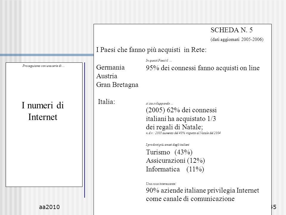 aa2010M.C. De Vivo45 Proseguiamo con una serie di … I numeri di Internet SCHEDA N. 5 (dati aggiornati 2005-2006) I Paesi che fanno più acquisti in Ret