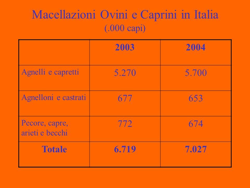 Macellazioni Ovini e Caprini in Italia (.000 capi) 20032004 Agnelli e capretti 5.2705.700 Agnelloni e castrati 677653 Pecore, capre, arieti e becchi 772674 Totale6.7197.027