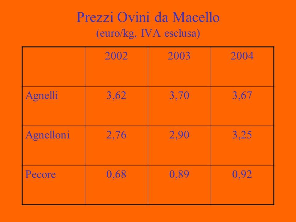 Prezzi Ovini da Macello (euro/kg, IVA esclusa) 200220032004 Agnelli3,623,703,67 Agnelloni2,762,903,25 Pecore0,680,890,92