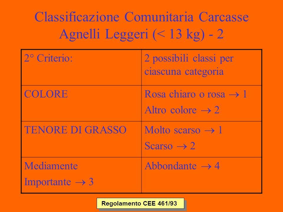 Classificazione Comunitaria Carcasse Agnelli Leggeri (< 13 kg) - 2 2° Criterio:2 possibili classi per ciascuna categoria COLORE Rosa chiaro o rosa 1 Altro colore 2 TENORE DI GRASSO Molto scarso 1 Scarso 2 Mediamente Importante 3 Abbondante 4 Regolamento CEE 461/93
