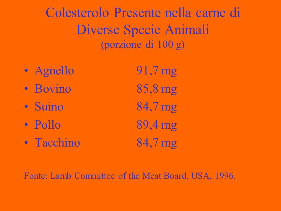 Colesterolo Presente nella carne di Diverse Specie Animali (porzione di 100 g) Agnello91,7 mg Bovino85,8 mg Suino84,7 mg Pollo89,4 mg Tacchino84,7 mg Fonte: Lamb Committee of the Meat Board, USA, 1996.
