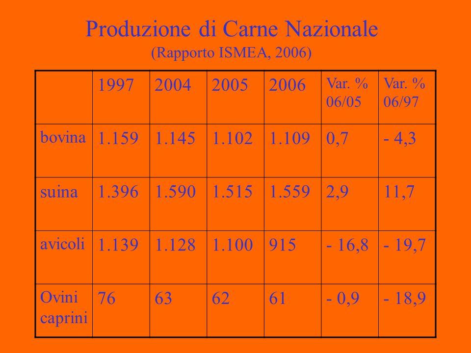 Produzione di Carne Nazionale (Rapporto ISMEA, 2006) 1997200420052006 Var.