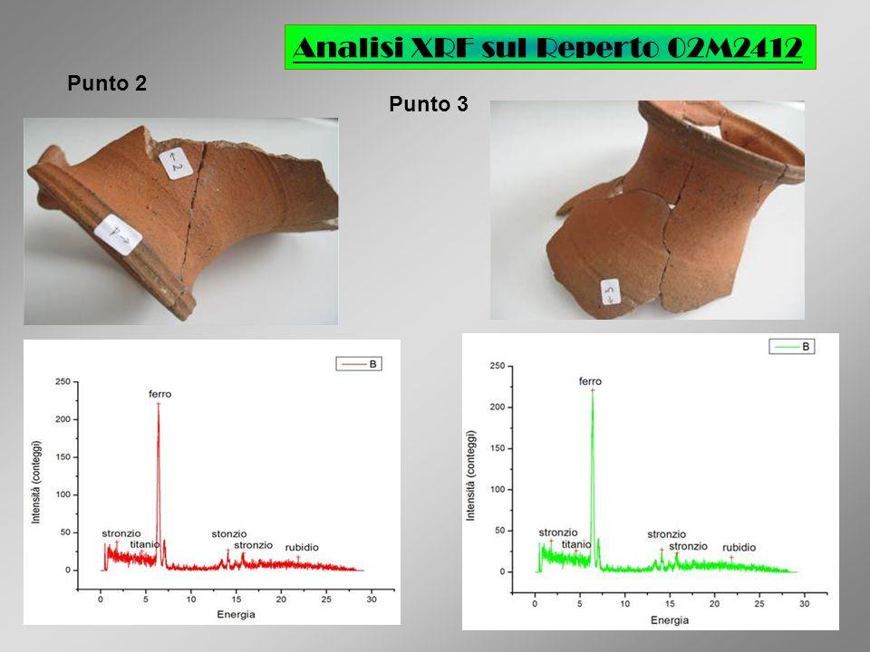 Analisi XRF sul Reperto 02M2412 Punto 2 Punto 3
